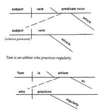 ela style sheet   ela ss diagramming sents    diagram for a complex sentence   an adverb clause
