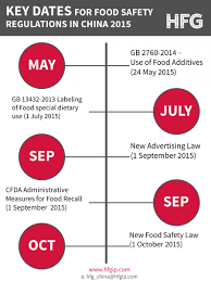 key dates for food safety regulations in lexology click