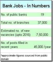 number of banking jobs in india clerical jobs in banks