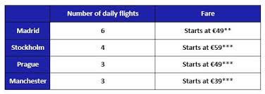 6 <b>new</b> destinations for Joon in <b>summer</b> 2019 | Air France - Corporate