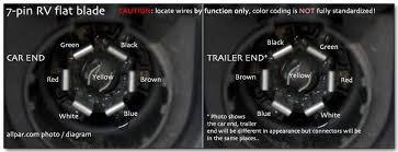 trailer wiring basics for towing Seven Pin Trailer Wiring 7 pin rv wiring seven pin trailer wiring diagram