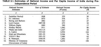 essay on the national income of india estimates of national income during pre independence period