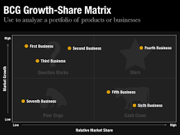 bcg growth share matrix template for keynote and powerpoint    bcg growth share matrix