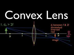 ray diagrams  convex lens   youtuberay diagrams  convex lens