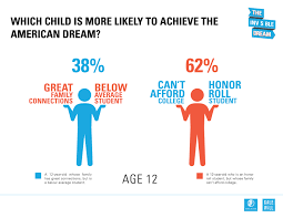 who is more likely to achieve the american dream a fifteen year which child is more likely to achieve the american dream a twelve year