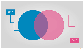 venn diagram templates to download or modify onlineblank venn diagram template to quickly get started   sets
