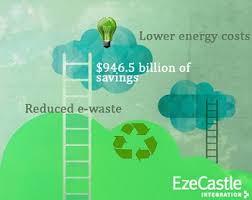 green cloud computing eco friendly benefits of cloud computing hedge fund technology benefits eco friendly