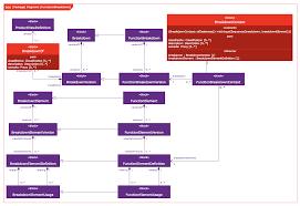 file software development sysml block definition diagram png    file software development sysml block definition diagram png