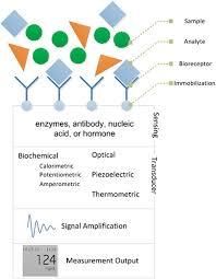 Sensing and Sensor Fundamentals | SpringerLink