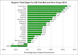 usda data on 370 crops why organic farming has lower yields organic fruit and nut yields are mostly substantially lower than conventional