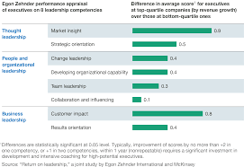 do you have the right leaders for your growth strategies executives in top performing companies scored higher than those in lower performing companies across all competencies