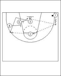 basketball number positions diagram   printable wiring diagram        offense four flat into hand off functional basketball coaching on basketball number positions diagram
