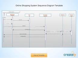 sequence diagram templates by createlyonline shopping system sequence diagram template     hospital management