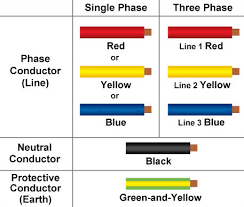 new cable colour code for electrical installations from 1 mar 09 onwards all new electrical installations including addition and alteration to existing electrical installations use new colour cables