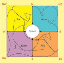 Image result for square plot vastu pictures