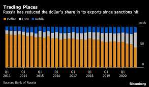 Putin's Bid to Ditch <b>Dollar</b> Picks Up as Exports Move to Euro ...