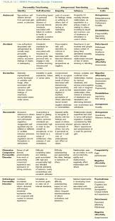 best ideas about abnormal psychology psychology quick table chart for reference enjoy middot psychology abnormalpsychology