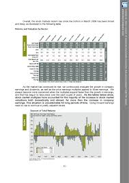 in perspective stock market valuation profit margins business 2013 lam year end letter pdf 9
