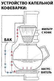 <b>Капельная кофеварка</b>: плюсы и минусы | 101Кофемашина.Ру