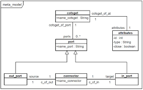 soleres projectgiven an mdd approach  we defined a uml profile to represent user interface architectures made up of cotsgets components  the profile was described through