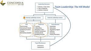 team leadership team leadership