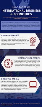international business economics program naoc sharing