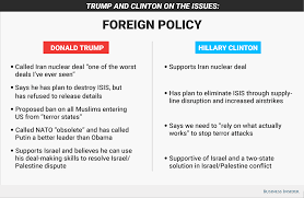 hillary clinton and donald trump platform on foreign policy issues foreign policy graphic