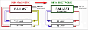 4 bulb fluorescent fixture wiring diagram wiring diagram start it up how fluorescent ls work howstuffworks t5 emergency ballast wiring diagram nilza overdriving fluorescent lights 4