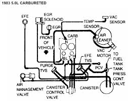 83 sbc wiring diagram 305 tpi wiring diagram images 89 firebird tpi wiring diagram 305 vacuum line diagram in addition