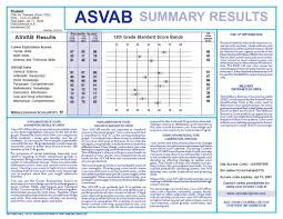asvab havana high school guidance office for more information and practice tests go to military com asvab