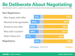 this is why negotiating your job offer is good for you bar graph showing that people who negotiate their job offer or didn t negotiate