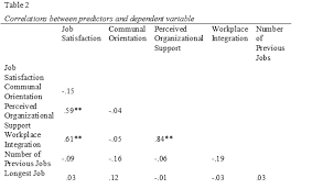 The Relationship between Job Training and Job Satisfaction  A