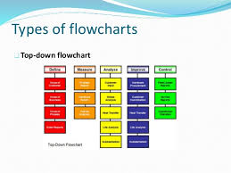 power point operations management i    types of flowcharts top down flowchart