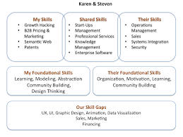 How do skills fit together - linking people by linking skills ... We have known each other for more than a decade and have long wanted to work together, but this is our first venture ...
