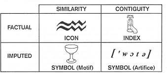 semiotics division of signs