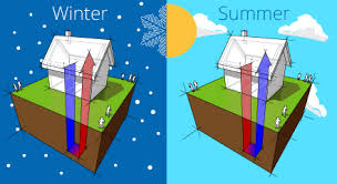 Why Geothermal Energy Is A Great Choice For Your HomeHow geothermal works image   arrows to show where heat is going in winter and summer