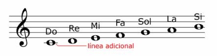 Resultado de imagen para el pentagrama y las notas musicales para niños