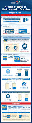 infographic a record of health information technology newsroom record of progress on health information technology infographic from onc