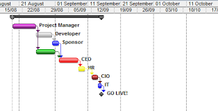precedence diagram   how to create a precedence diagramprecedence diagram in gantt view