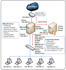Skrip Mikrotik Full Versi + Squid External