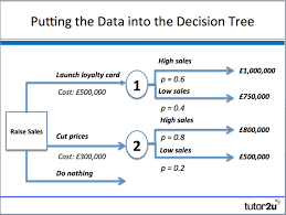 decision trees   business   tutor ua decision tree starts   a decision to be made and the options that can be taken  don    t forget that there is always an option to decide to do nothing
