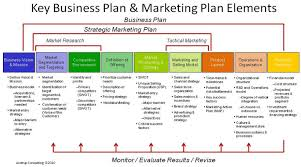 why your business plan needs a toll number custom toll effective business plan