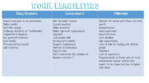 for high school counselors from elvis to gaga my generation below is a chart of the liabilities and assets of baby boomers generation xers and millennials understanding how generations differ is important for