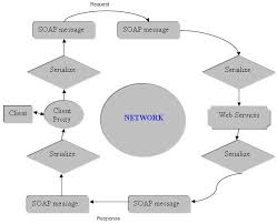 web services  a simple approach   codeprojecthere is a small reference diagram showing how web services work