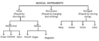 omtex classes  tree diagram twothe last big group of musical instruments have strings  there are two kinds of stringed instruments  examples are the harp and the guitar  the violin and