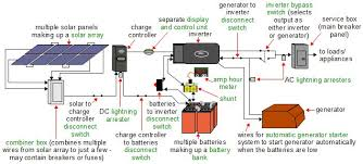 off grid solar power systems Simple Solar Power System Diagram a more complete diagram of an off grid solar power system solar power system diagram