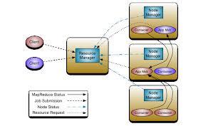 Apache Hadoop 3.3.0 – Apache Hadoop <b>YARN</b>
