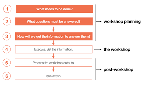 planning effective ux workshop agendas to create and execute a ux workshop building an effective workshop agenda deals the first three steps of this process the goals questions and