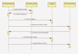 sequence diagram on pinterest