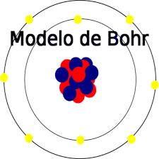Resultado de imagen de el modelo de bohr